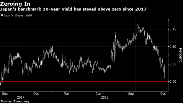 Image result for Negative-yielding bonds top $9 trillion as growth worries return