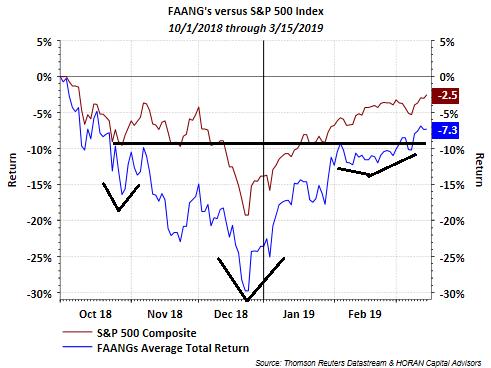 The FAANG Trade In Focus Again