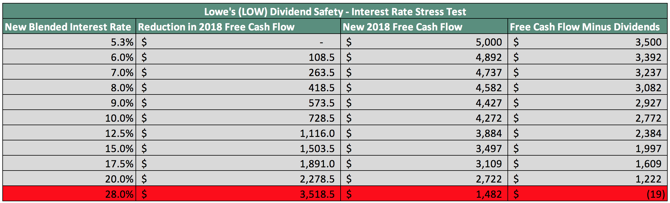 How Safe Is Lowe's Dividend? - Lowe's Companies, Inc  (NYSE
