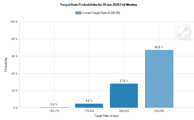 Market is pricing in a 33.1% (!) probability of a Fed Rate CUT over the next ten months