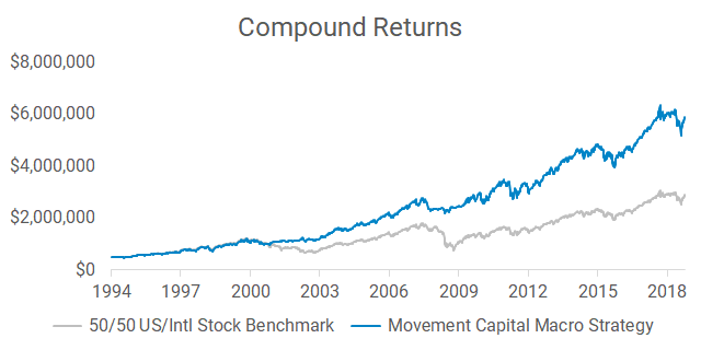 Simulated hypothetical compound returns of the Movement Capital macro strategy compared to a passive benchmark