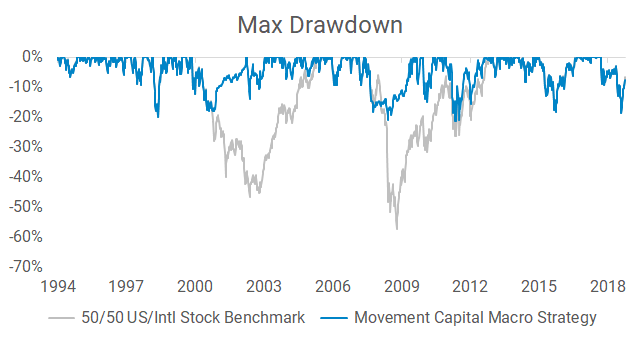 Max drawdown of Movement Capital macro strategy compared to a passive benchmark