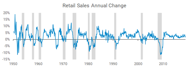 Retail sales annual change