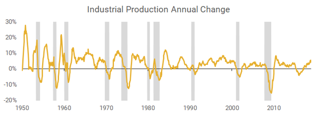 Industrial production annual change