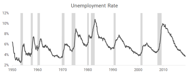Unemployment rate annual change