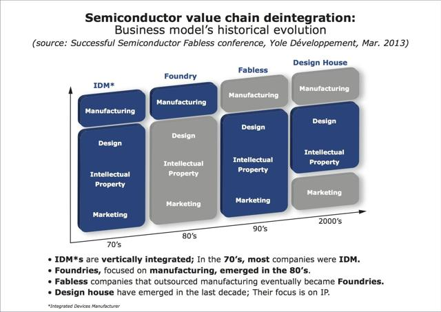 Semiconductor Industry Value Chain