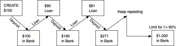 Figure 1. The process of money creation begins when the Fed creates money from nothing. After that a sequence of deposits and loans expand the amount of money by a large factor.