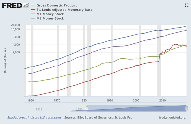 Figure 2. The US Monetary Base (red), M1 (green), M2 (purple), and GDP (NASDAQ:<a href='https://seekingalpha.com/symbol/BLUE' title='bluebird bio, Inc.'>BLUE</a>). Federal Reserve Bank of St. Louis, St. Louis Adjusted Monetary Base [AMBSL], retrieved from FRED, Federal Reserve Bank of St. Louis; St. Louis Adjusted Monetary Base, March 18, 2019