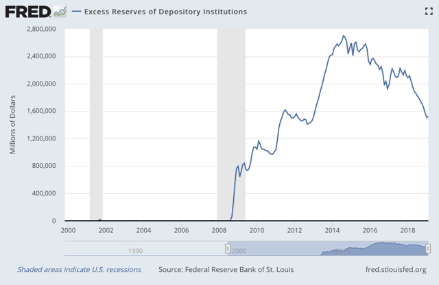 Figure 4. Excess reserves, above required legal minimums, held by banks.