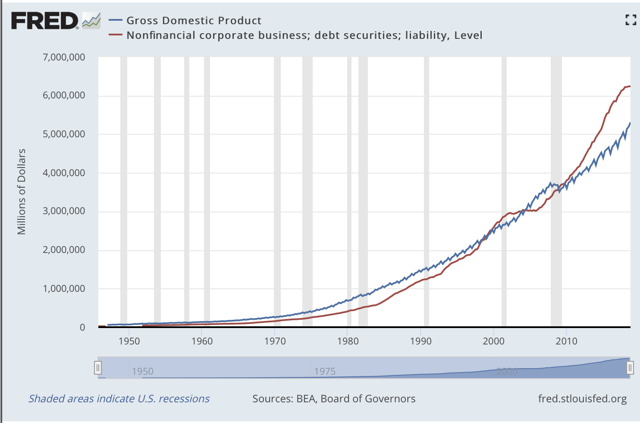 Figure 5. Comparing corporate debt and Gross Domestic Product.