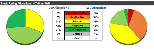 DVP: Avoid Value Traps With This Deep Value ETF