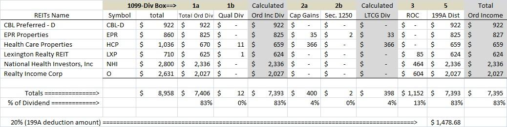 Understanding Your 1099 Div And What All Of Those Numbers Mean