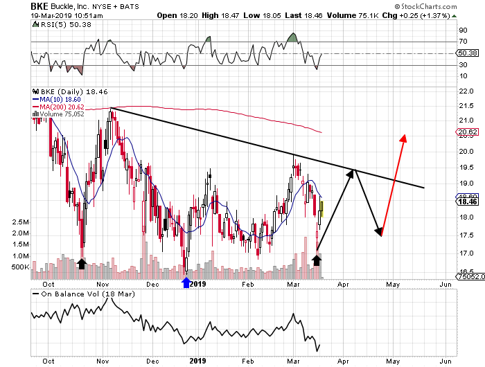 Buckle: Hunting For A Breakout