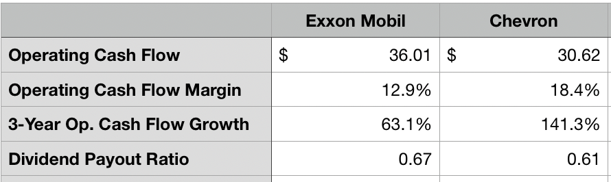 Exxon Mobil And Chevron: Picking Between Them Is Easy