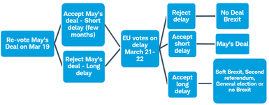 Brexit decision tree