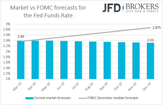 Fed funds futures market vs FOMC rate forecasts