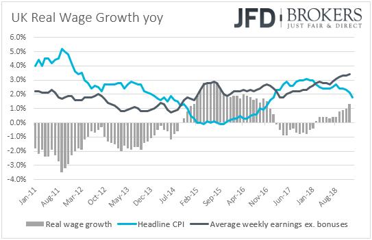 UK earnings vs CPI real wage growth