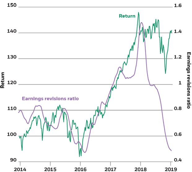 Global equities return and earnings revisions ratio, 2014-2019