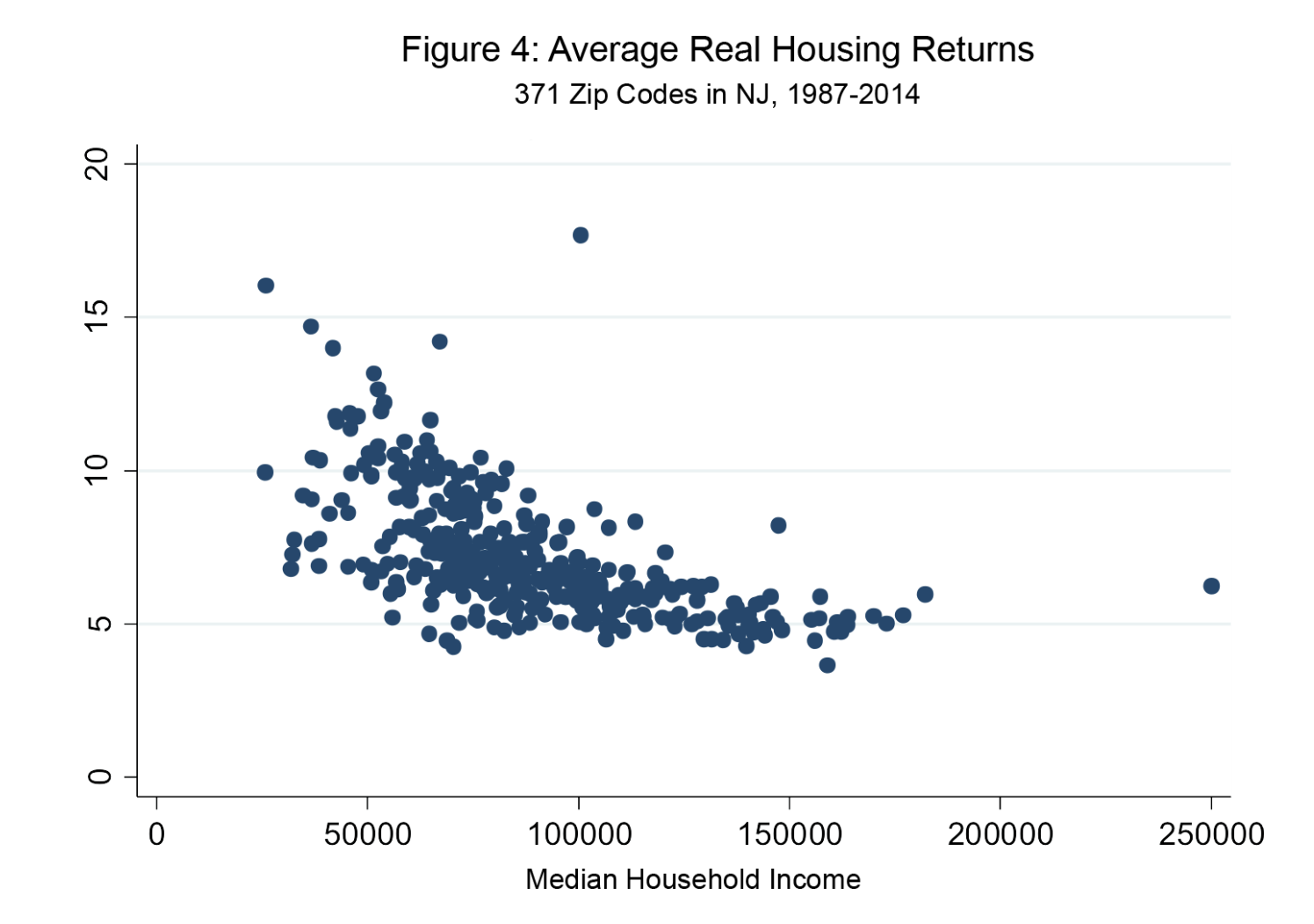 What Data Analysis Shows About Investing In Rental