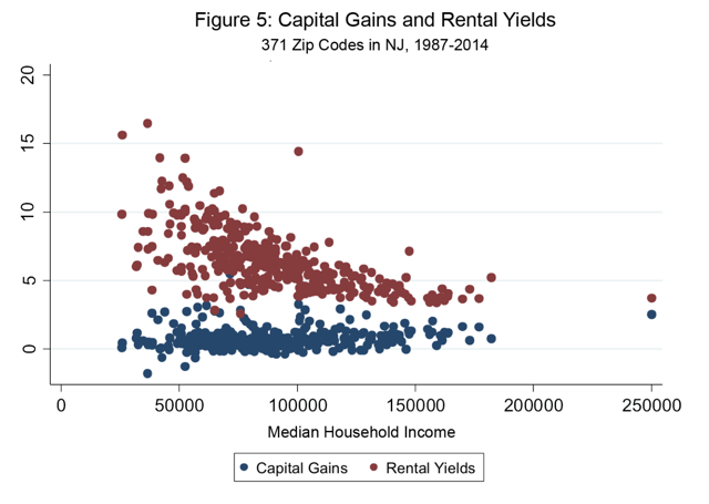 Should I invest in REITs or rentals?
