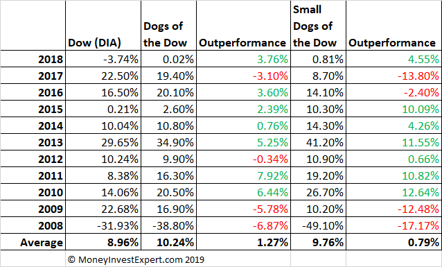 Dogs Of The Dow Performance February