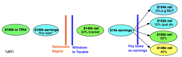 How matters develop if the earnings after withdrawal from a TIRA are taxable