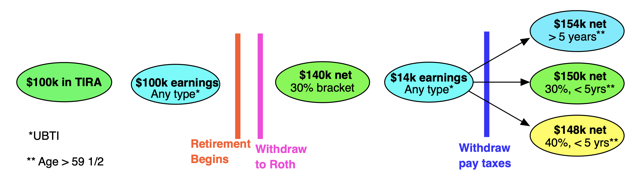 How your net funds evolve if you convert a TIRA to a Roth IRA. Chart by author
