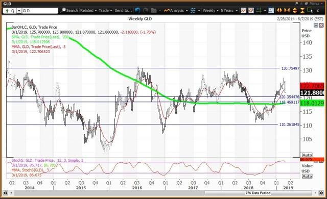 Weekly Chart For GLD