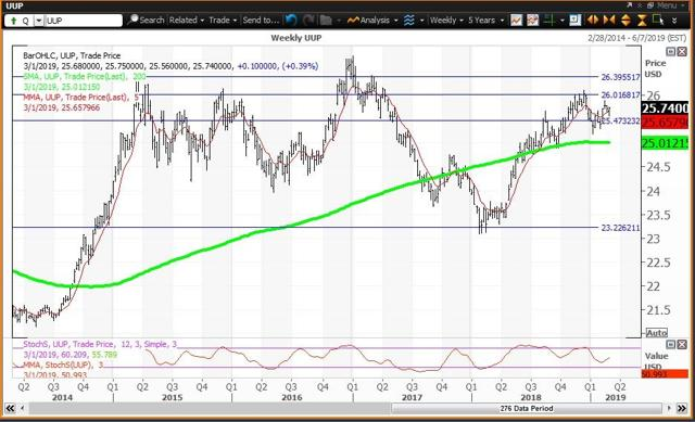Weekly Chart For UUP