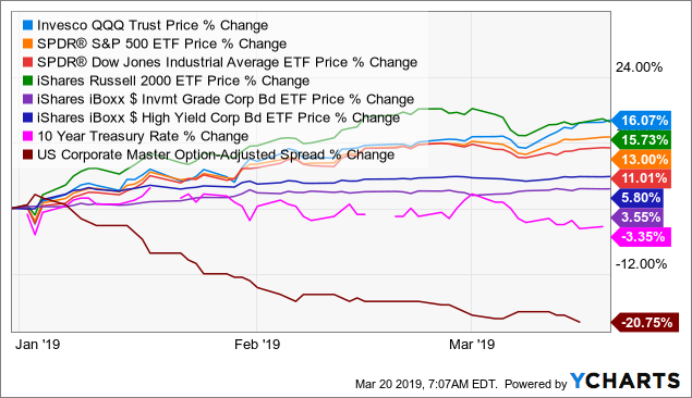 2019 YTD: While stocks are rallying, bond yields and spreads are falling.