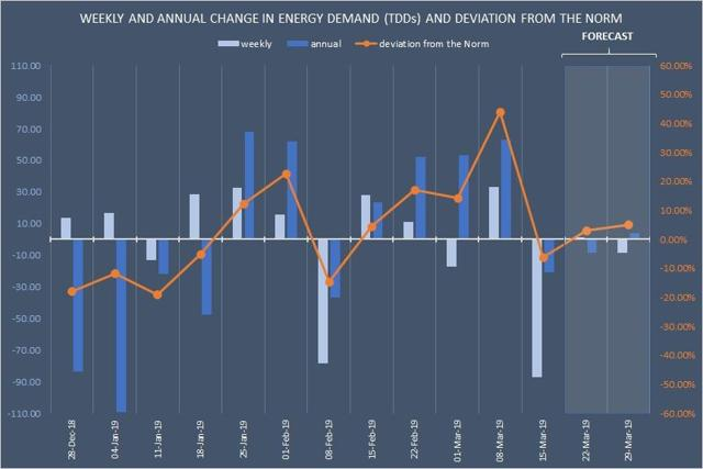 Total natural gas demand forecast