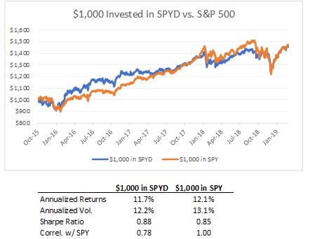 S&P 500 High Dividend ETF: A Good Starter Fund - SPDR Portfolio S&P