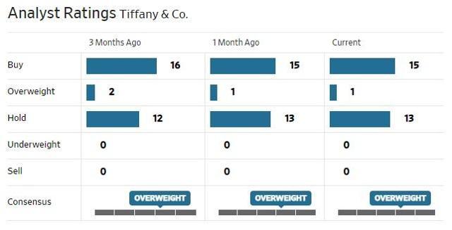 TIF analysts ratings.jpg