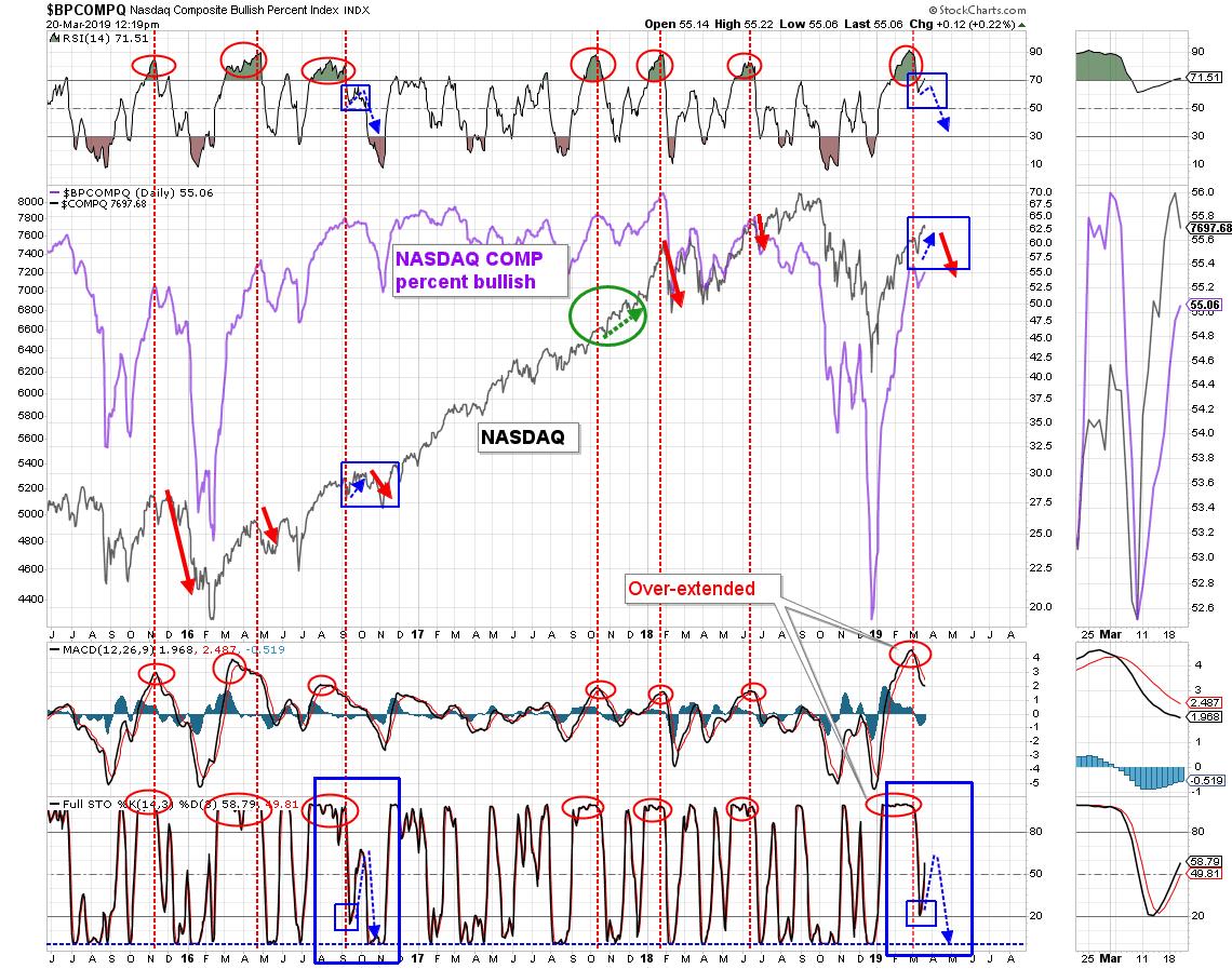 Update: NASDAQ Composite Bullish Percent - ANG Traders ...