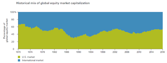 Vanguard graph of historical mix of global equity market capitalization