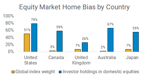 Equity market home bias by country