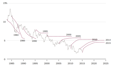 Interest rate forecasts from economists and investors, from The New York Times