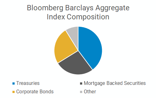 Bloomberg Barclays Aggregate Bond fund composition