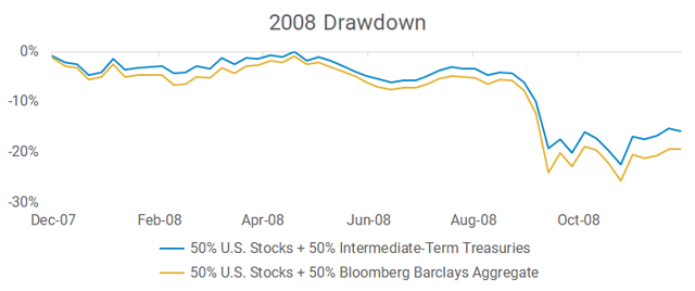 2008 max drawdown of two different simulated hypothetical portfolios, one 50/50 in VTI and VBMFX and one 50/50 in VTI and VFITX
