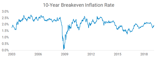 10-year breakeven inflation rate from the St. Louis Federal Reserve Economic Database