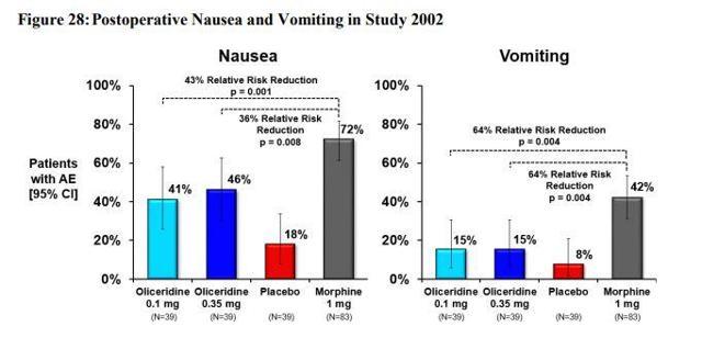 Nausea/Vomiting AE