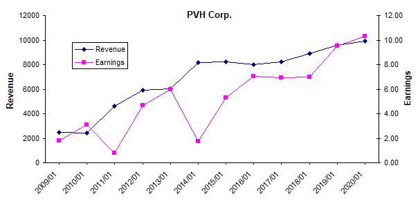 PVH公司的收入和盈利增长历史