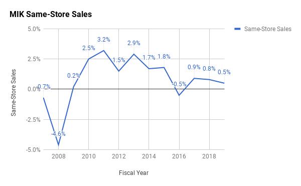 Michaels Companies: Still Cheap - And Still Risky