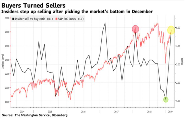 Should We Fear Insider Selling?