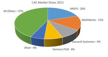Simulation and Analysis Market Shares