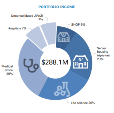 HCP: Should You Buy This 4.8%-Yielding Healthcare REIT?