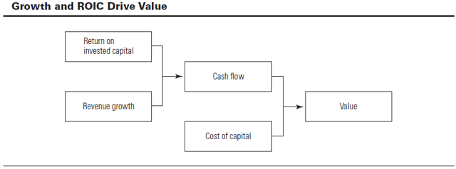 Growth and Return On Invested Capital drive value.