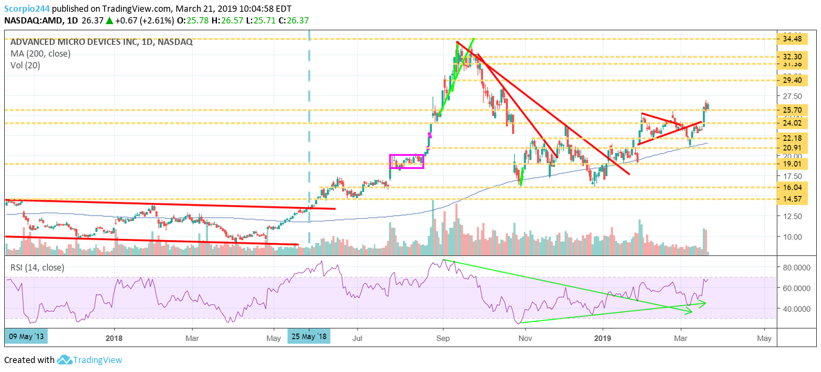 AMD's Stock May Go Significantly Higher - Advanced Micro Devices