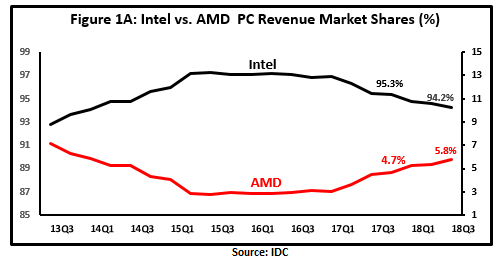 Should Intel Worry About AMD? - Intel Corporation (NASDAQ