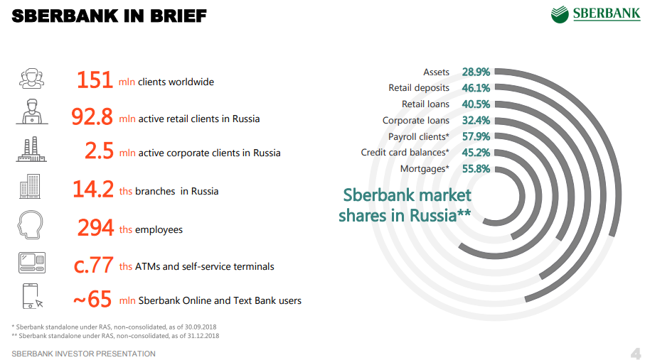 Sberbank: Growing Banking Franchise With A 6% Yield